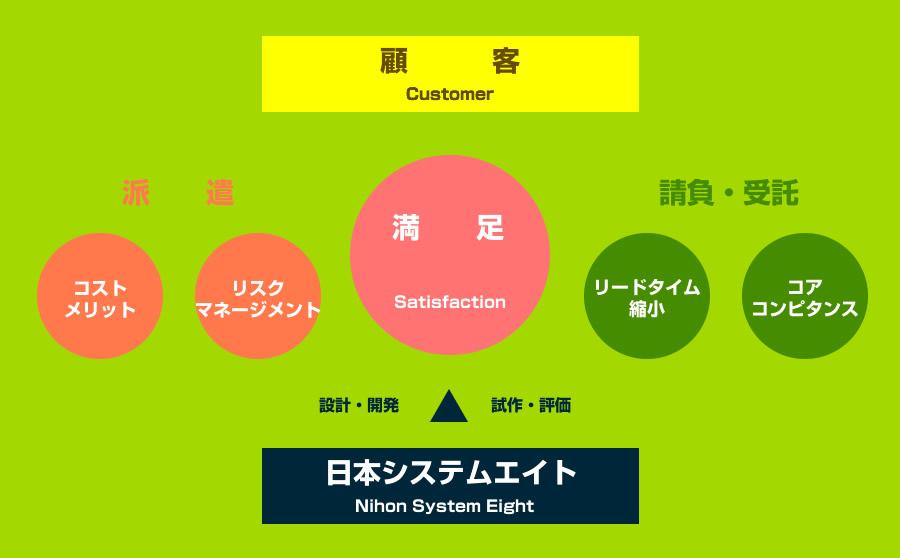 日本システムエイトの派遣と請負・受託 説明図