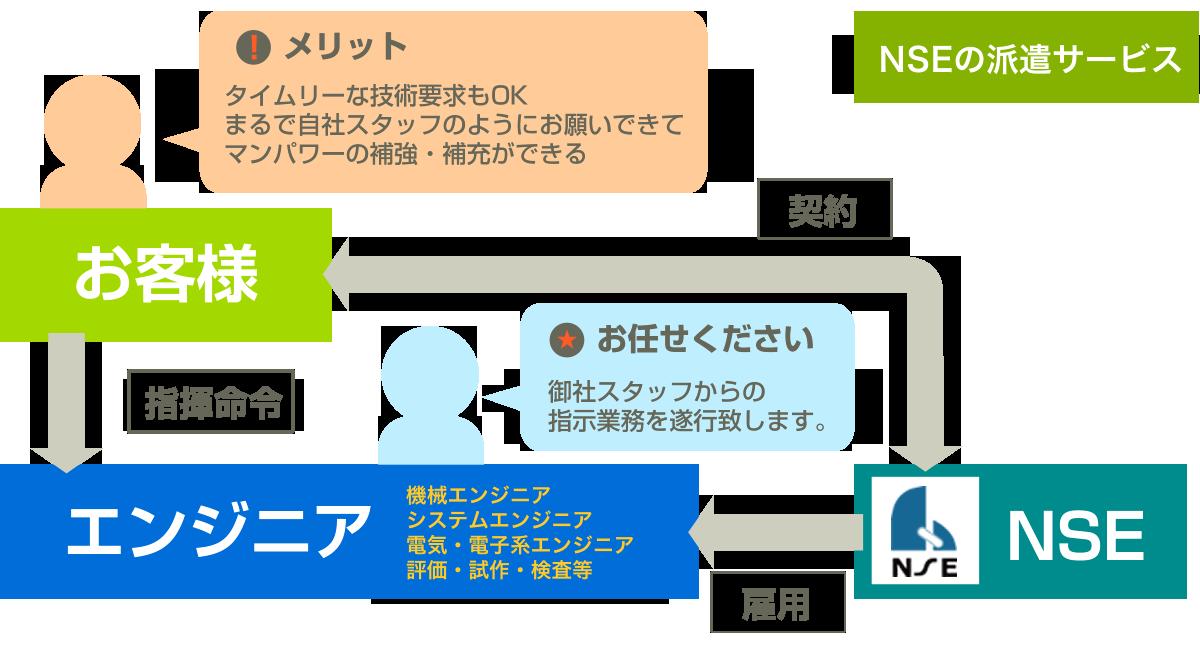 NSEの派遣サービスの説明図